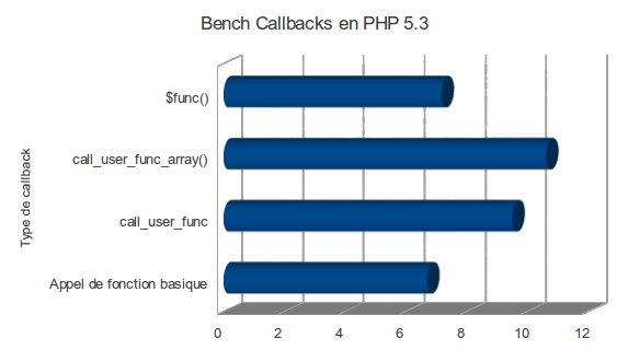 Bench Callbacks en PHP 5.3